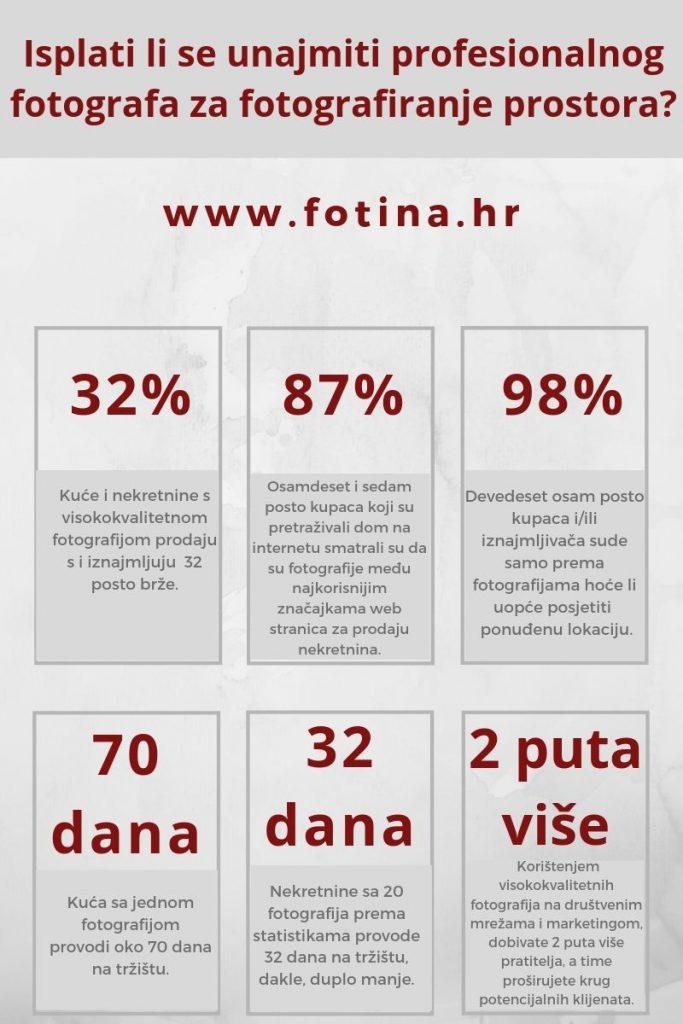 infografika koja daje statistike